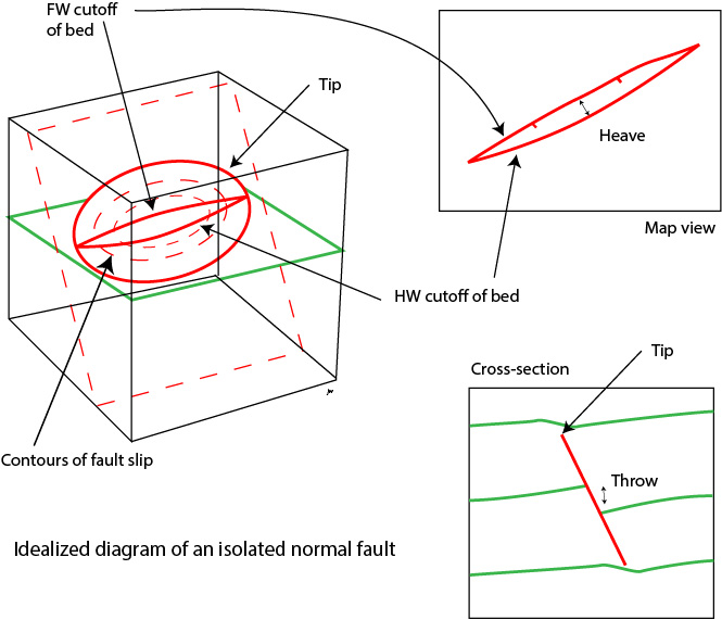 rifts and extension reverse fault isolated faults at low strain